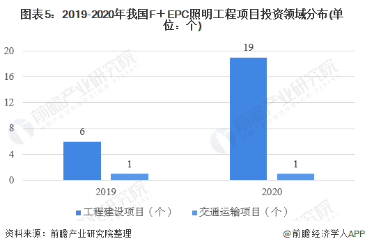 图表5:2019-2020年我国F+EPC照明工程项目投资领域分布(单位:个)