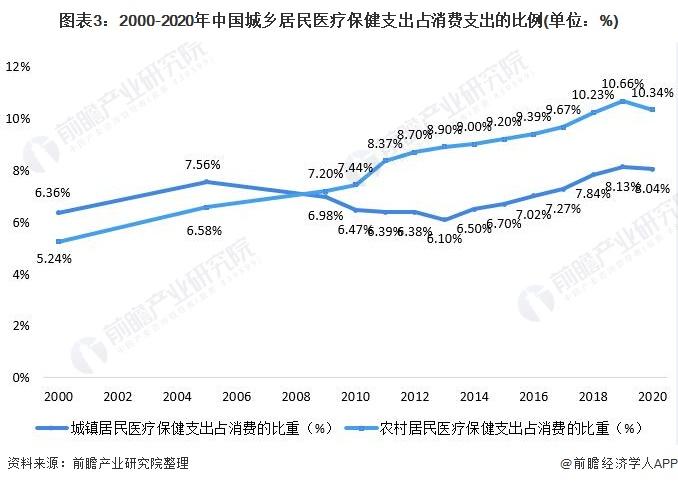 图表3:2000-2020年中国城乡居民医疗保健支出占消费支出的比例(单位:%)