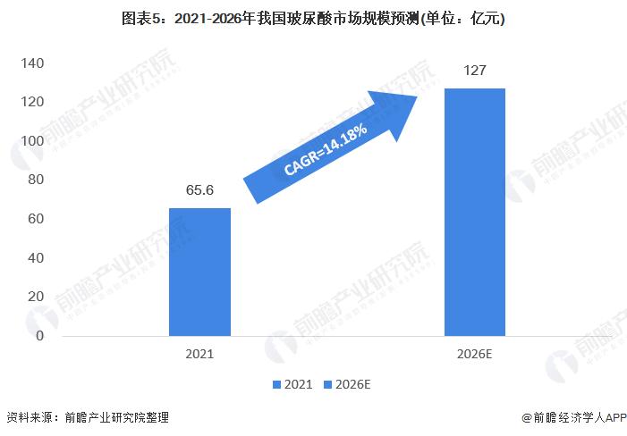 图表5:2021-2026年我国玻尿酸市场规模预测(单位:亿元)
