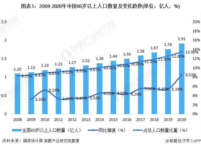 图表1:2008-2020年中国65岁以上人口数量及变化趋势(单位:亿人,%)