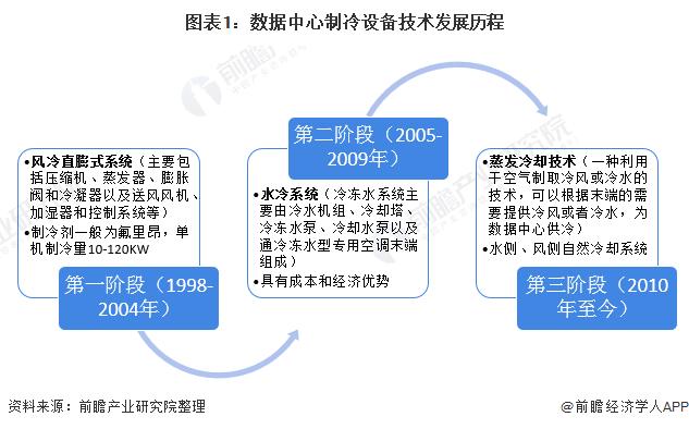图表1:数据中心制冷设备技术发展历程