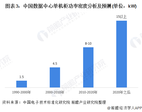 图表3:中国数据中心单机柜功率密度分析及预测(单位:kW)