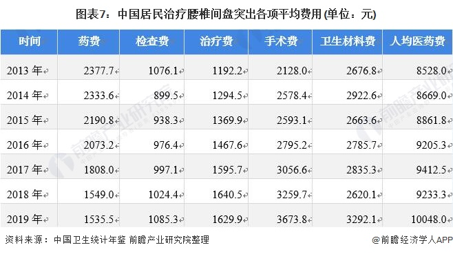 图表7:中国居民治疗腰椎间盘突出各项平均费用(单位:元)