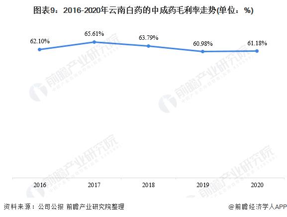 图表9:2016-2020年云南白药的中成药毛利率走势(单位:%)