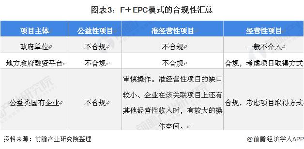 图表3:F+EPC模式的合规性汇总
