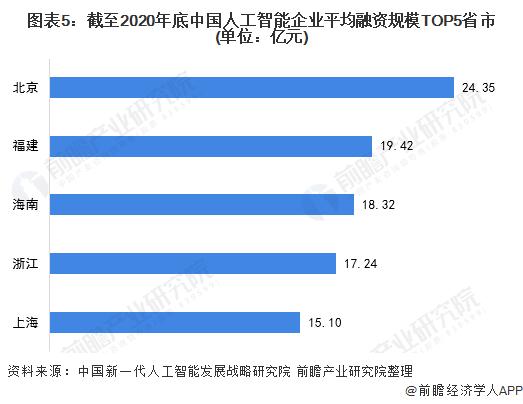 图表5:截至2020年底中国人工智能企业平均融资规模TOP5省市(单位:亿元)