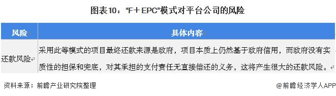 """图表10:""""F+EPC""""模式对平台企业的风险"""