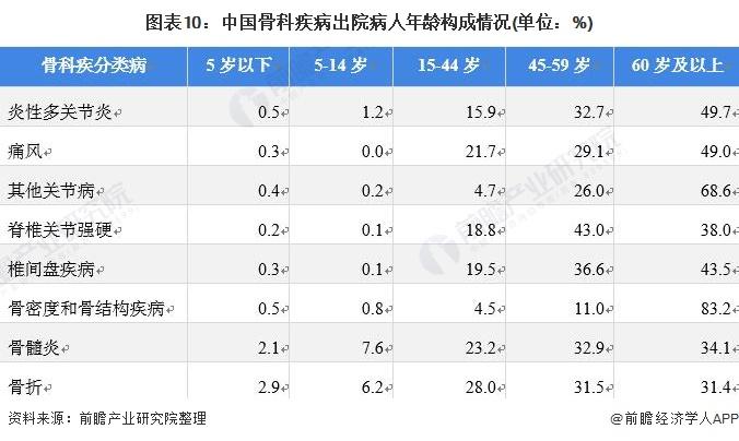 图表10:中国骨科疾病出院病人年龄构成情况(单位:%)