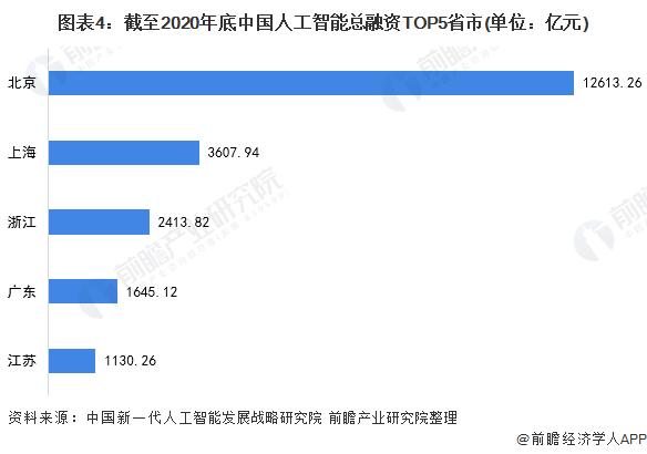 图表4:截至2020年底中国人工智能总融资TOP5省市(单位:亿元)