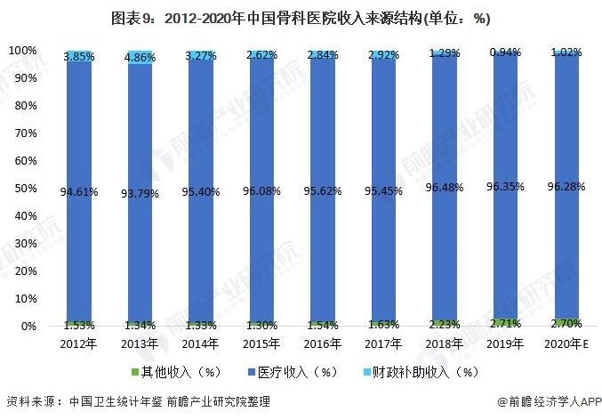 图表9:2012-2020年中国骨科医院收入来源结构(单位:%)