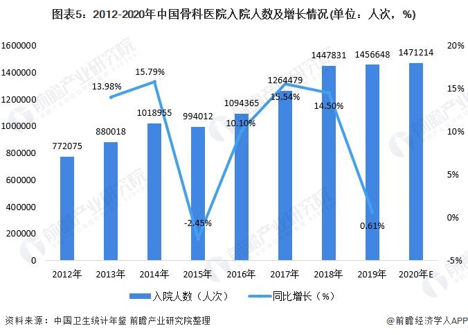 图表5:2012-2020年中国骨科医院入院人数及增长情况(单位:人次,%)