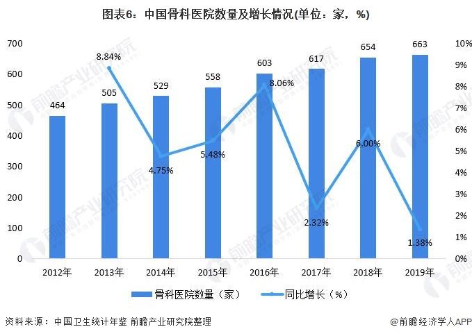 图表6:中国骨科医院数量及增长情况(单位:家,%)