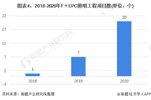 图表4:2018-2020年F+EPC照明工程项目数(单位:个)