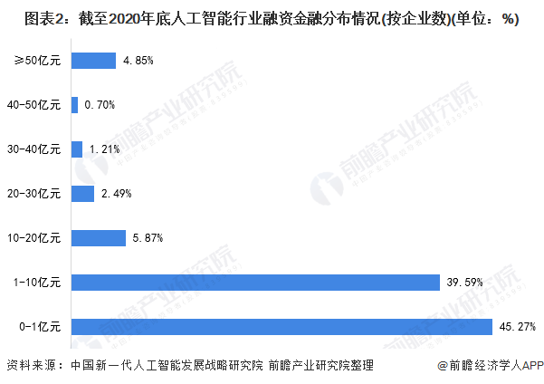 图表2:截至2020年底人工智能行业融资金融分布情况(按企业数)(单位:%)