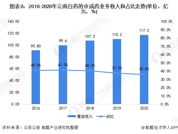 图表8:2016-2020年云南白药的中成药业务收入和占比走势(单位:亿元,%)