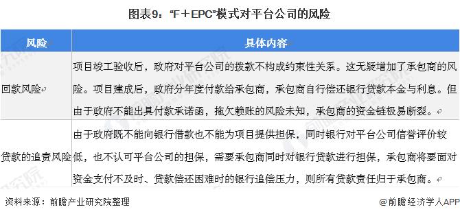 """图表9:""""F+EPC""""模式对平台企业的风险"""