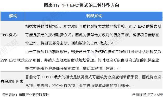"""图表11:""""F+EPC""""模式的三种转型方向"""