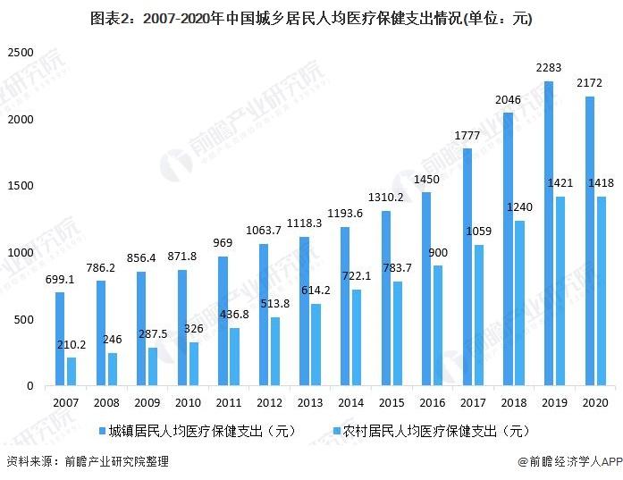 图表2:2007-2020年中国城乡居民人均医疗保健支出情况(单位:元)