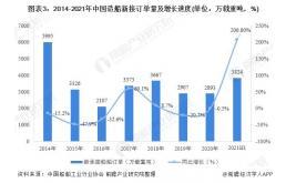 2021年中国船舶制造行业运行情况分析