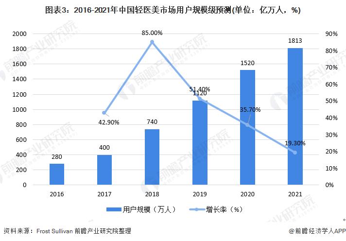 图表3:2016-2021年中国轻医美市场用户规模级预测(单位:亿万人,%)