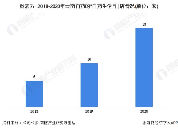 """图表7:2018-2020年云南白药的""""白药生活+""""门店情况(单位:家)"""