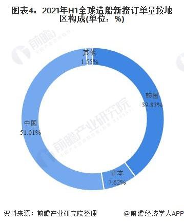 图表4:2021年H1全球造船新接订单量按地区构成(单位:%)