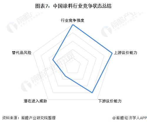 图表7:中国涂料行业竞争状态总结