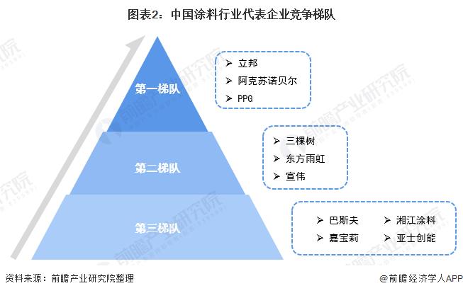 图表2:中国涂料行业代表企业竞争梯队