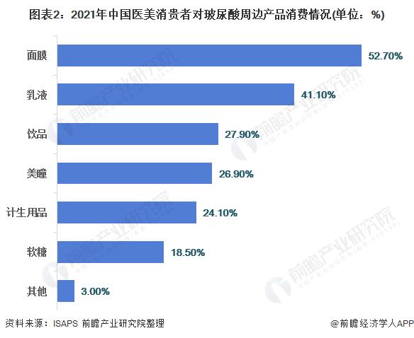 图表2:2021年中国医美消贵者对玻尿酸周边产品消费情况(单位:%)