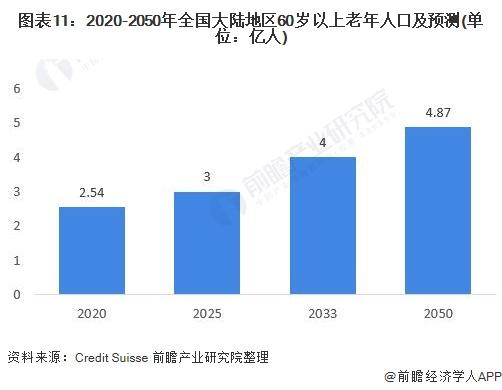 图表11:2020-2050年全国大陆地区60岁以上老年人口及预测(单位:亿人)