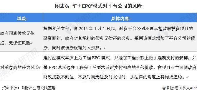"""图表8:""""F+EPC""""模式对平台企业的风险"""