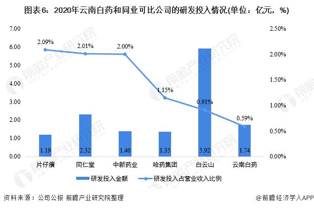 图表6:2020年云南白药和同业可比公司的研发投入情况(单位:亿元,%)