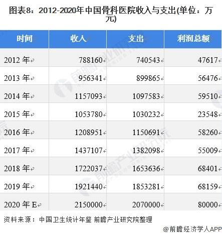 图表8:2012-2020年中国骨科医院收入与支出(单位:万元)