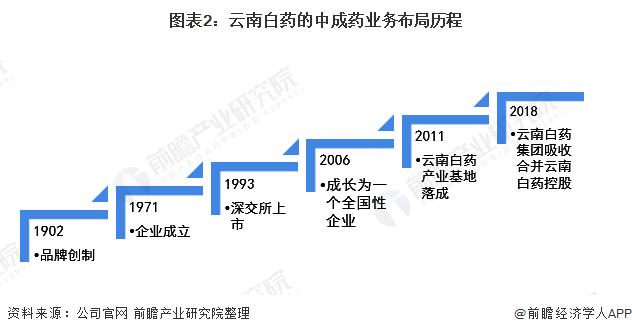 图表2:云南白药的中成药业务布局历程