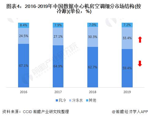 图表4:2016-2019年中国数据中心机房空调细分市场结构(按冷源)(单位:%)