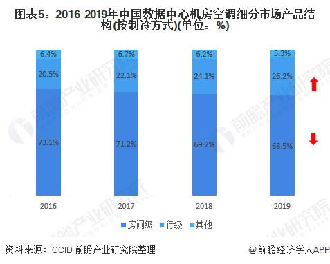 图表5:2016-2019年中国数据中心机房空调细分市场产品结构(按制冷方式)(单位:%)