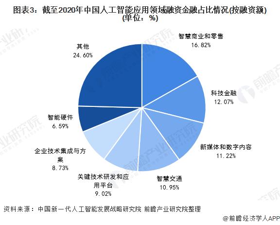图表3:截至2020年中国人工智能应用领域融资金融占比情况(按融资额)(单位:%)