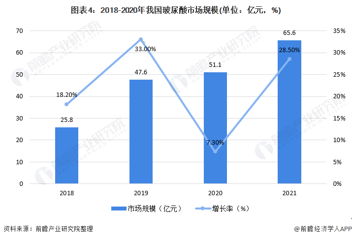 图表4:2018-2020年我国玻尿酸市场规模(单位:亿元,%)