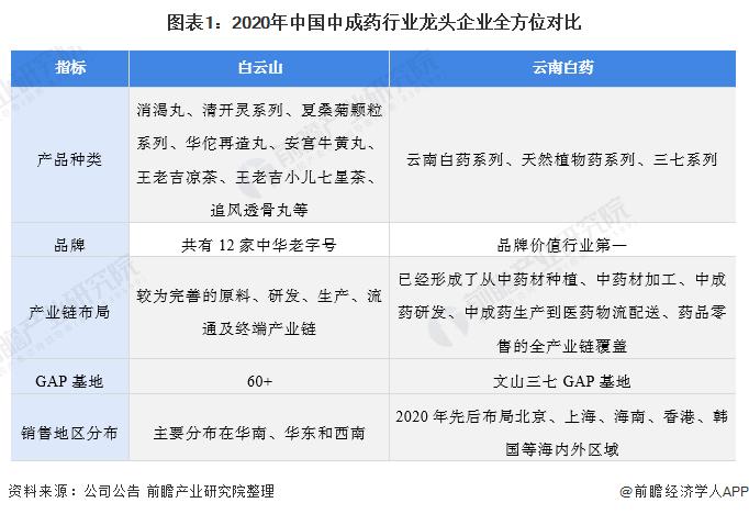 图表1:2020年中国中成药行业龙头企业全方位对比