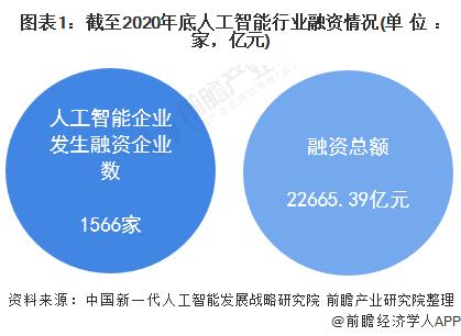 图表1:截至2020年底人工智能行业融资情况(单位:家,亿元)