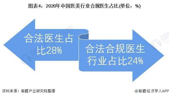 图表4:2020年中国医美行业合规医生占比(单位:%)