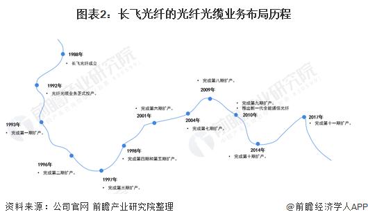 图表2:长飞光纤的光纤光缆业务布局历程