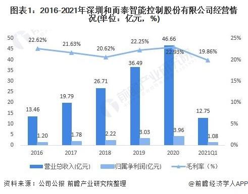 图表1:2016-2021年深圳和而泰智能控制股份有限公司经营情况(单位:亿元,%)
