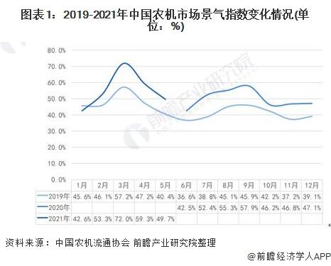 图表1:2019-2021年中国农机市场景气指数变化情况(单位:%)