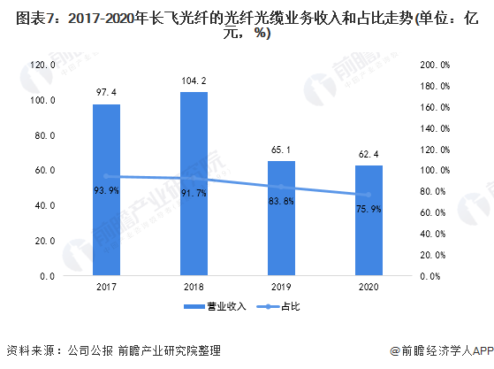 图表7:2017-2020年长飞光纤的光纤光缆业务收入和占比走势(单位:亿元,%)