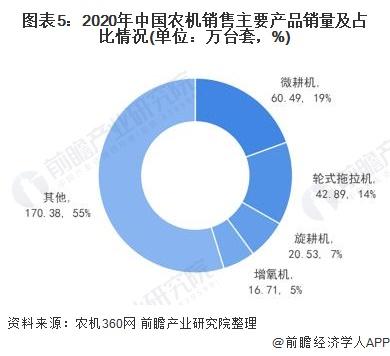 图表5:2020年中国农机销售主要产品销量及占比情况(单位:万台套,%)