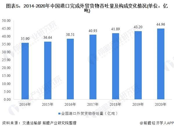 图表5:2014-2020年中国港口完成外贸货物吞吐量及构成变化情况(单位:亿吨)