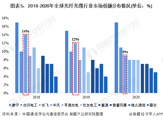 图表5:2018-2020年全球光纤光缆行业市场份额分布情况(单位:%)