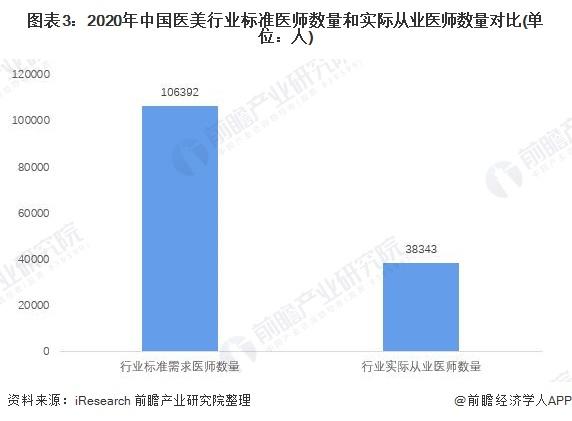 图表3:2020年中国医美行业标准医师数量和实际从业医师数量对比(单位:人)