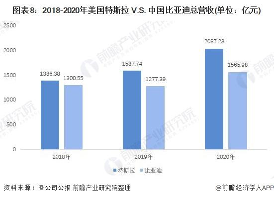 图表8:2018-2020年美国特斯拉 V.S. 中国比亚迪总营收(单位:亿元)